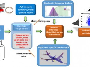 Image :NRNC25 - Data-drive multidisciplinary design optimization of aircraft structures (MOAD) under uncertainty